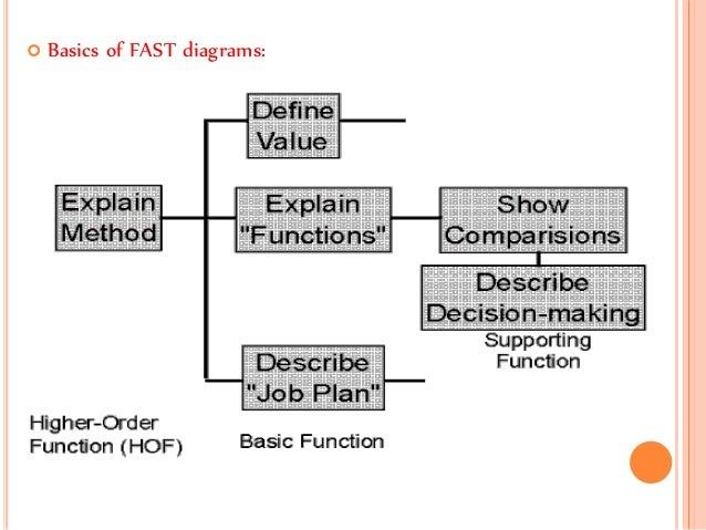 Fast diagram examples wiring circuit fast diagram work design and measurement rh slideshare net value engineering fast diagram examples fast diagram explained ccuart Images