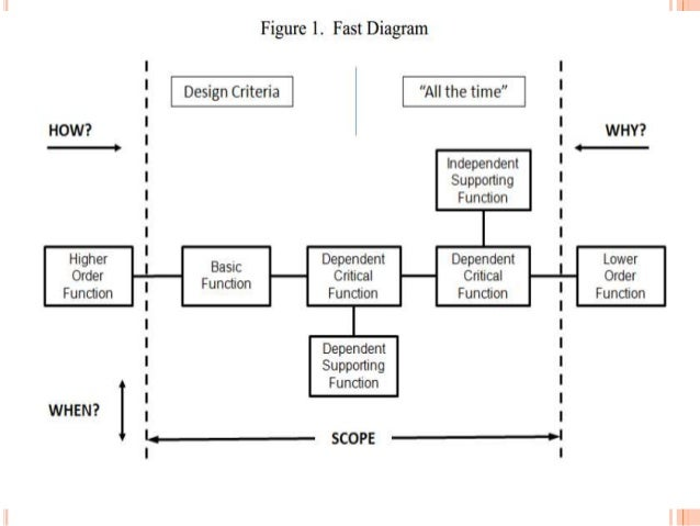 Fast diagram examples wiring circuit fast diagram examples ccuart Images