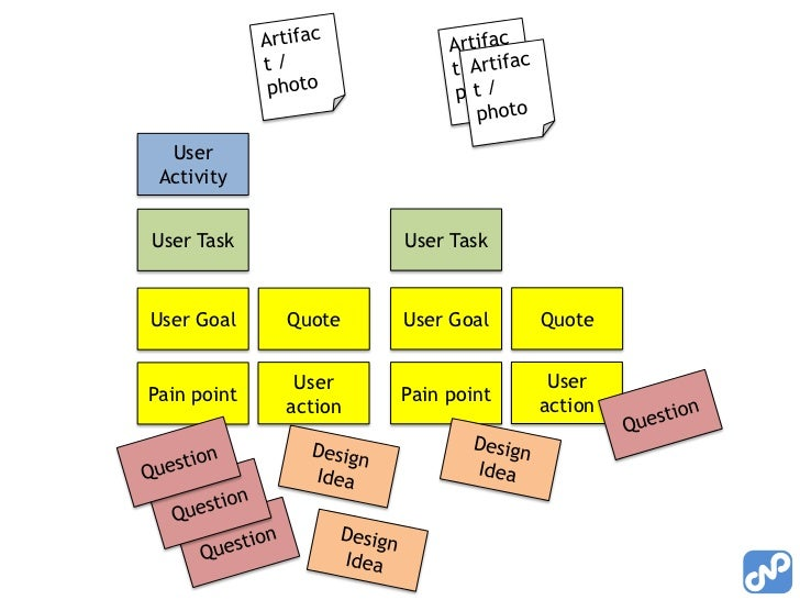 3. Create actionable product ideas• Extract product ideas from the experience  map  –   Look at the User Activities from y...