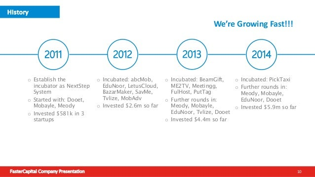 FasterCapital Company Presentation 11 20182016 20172015 History We're Growing Fast!!! o Changed the name to: FasterCapital...