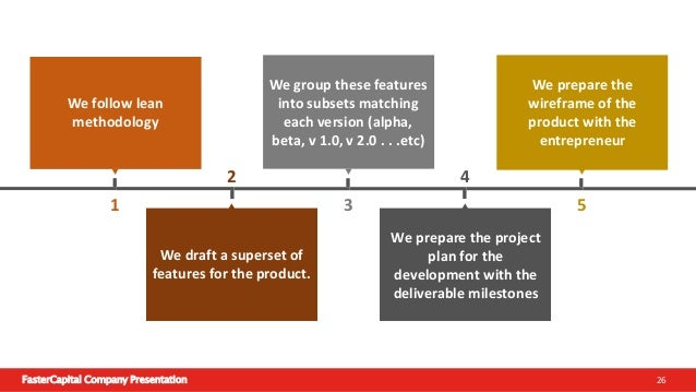 FasterCapital Company Presentation 27 FasterCapital's Obligation Prepare a project plan for the development Improving on t...