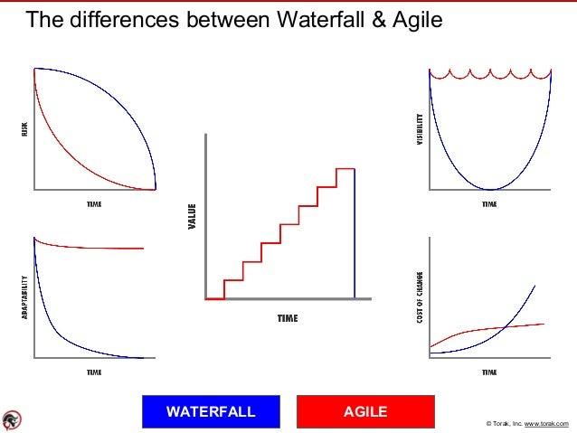 Faster cheaper better the agile lean way for What is the difference between waterfall and agile