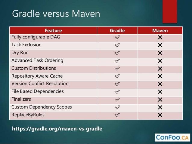 🔥 Gradle download file from maven | Gradle vs  Maven: Performance