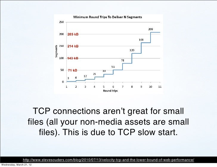 TCP connections aren't great for small                    files (all your non-media assets are small                       ...