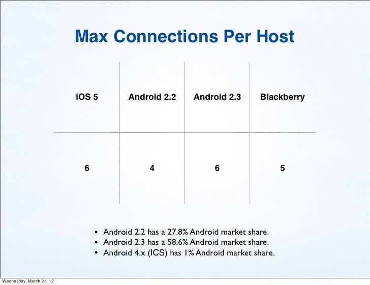 Max Connections Per Host                          iOS 5         Android 2.2      Android 2.3       Blackberry             ...