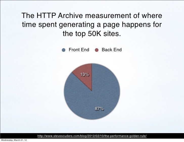 The HTTP Archive measurement of where                  time spent generating a page happens for                           ...