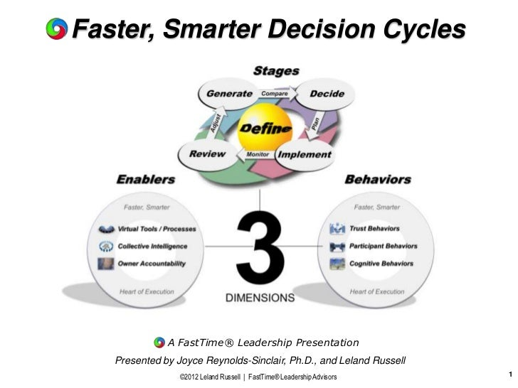 Faster, Smarter Decision Cycles              A FastTime® Leadership Presentation   Presented by Joyce Reynolds-Sinclair, P...