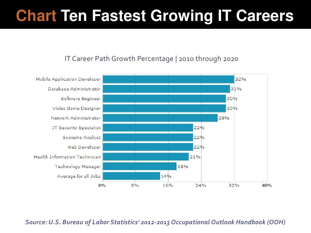 chart ten fastest growing it