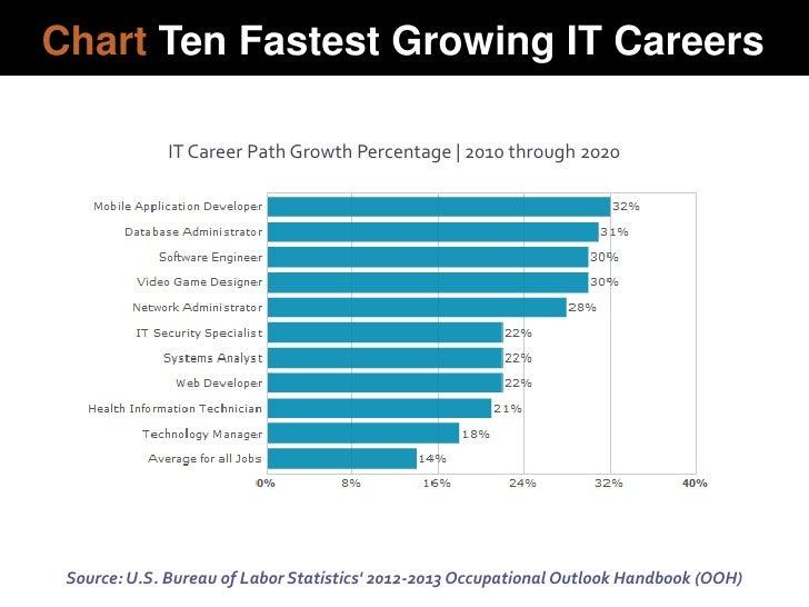 Best Jobs Of 2020 Chart Ten Fastest Growing IT