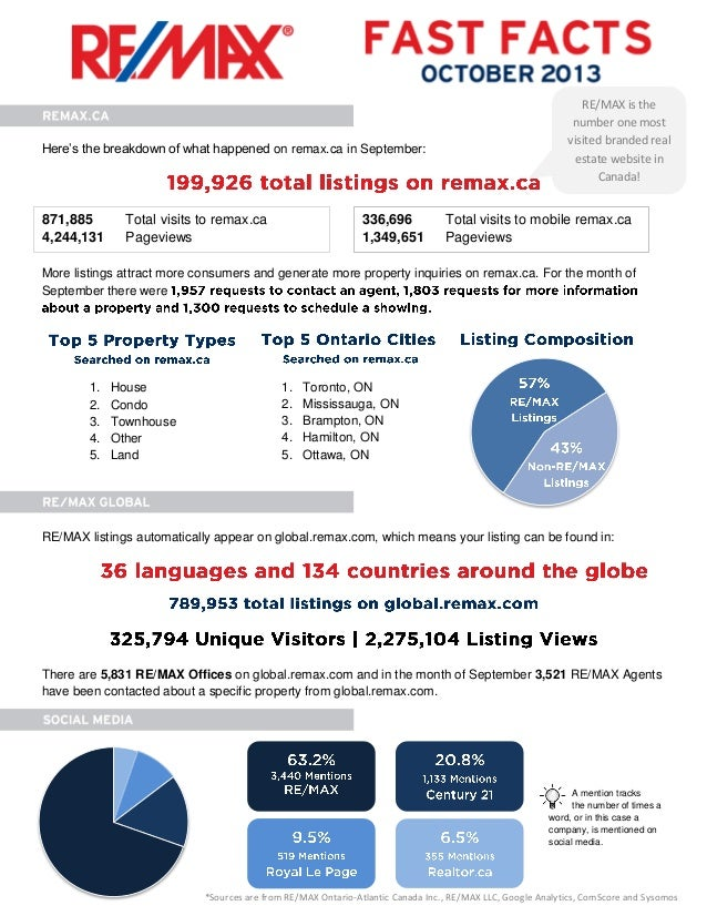 Here's the breakdown of what happened on remax.ca in September:  871,885 4,244,131  Total visits to remax.ca Pageviews  33...