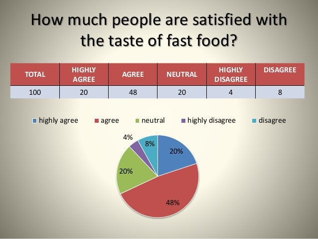 consumer perceptions of fast food Customer perceptions and behaviors of fast food restaurants: a case study of radix fried chicken sdn bhd 1300 2 theoretical framework the theoretical framework of the study was developed based on the model of nature of consumer behaviors.
