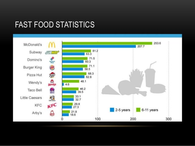 Fast Food Commercials Statistics