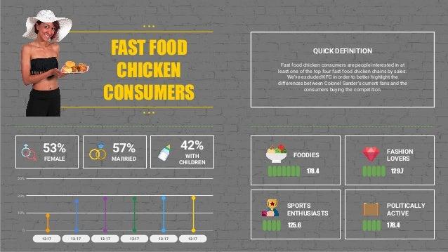 Fast food chicken consumer infographic Slide 2
