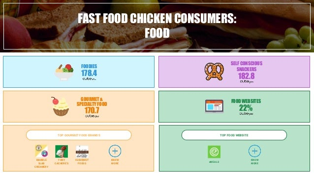Fast food chicken consumer infographic Slide 3