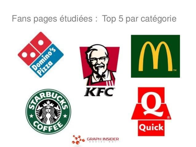 Fans pages étudiées : Top 5 par catégorie