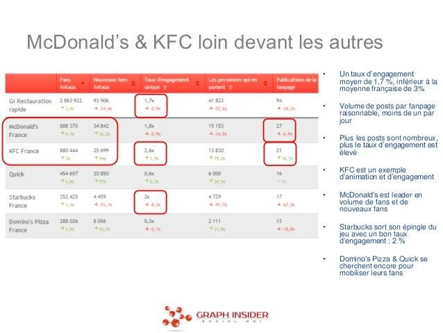 McDonald's & KFC loin devant les autres                                •   Un taux d'engagement                           ...