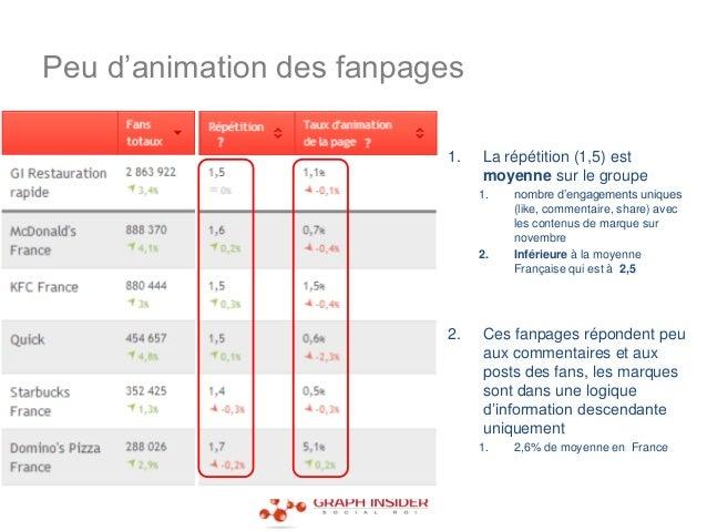 Peu d'animation des fanpages                          1.   La répétition (1,5) est                               moyenne s...