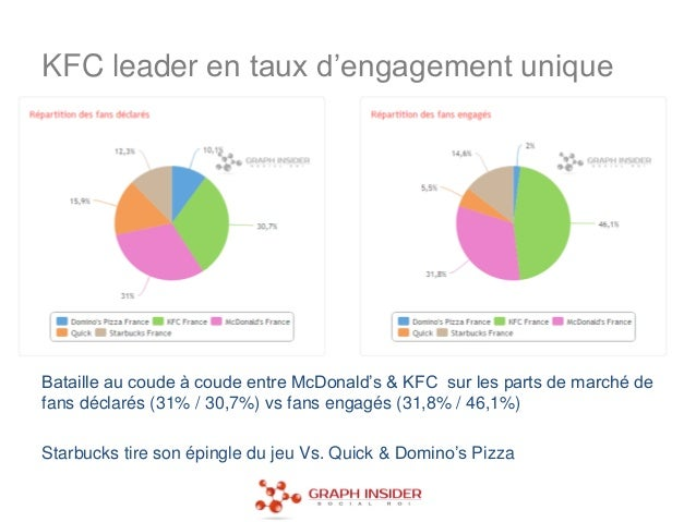 KFC leader en taux d'engagement uniqueBataille au coude à coude entre McDonald's & KFC sur les parts de marché defans décl...