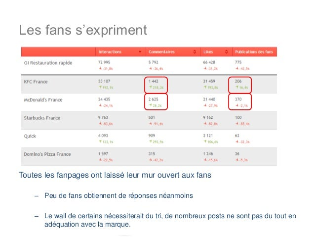 Les fans s'exprimentToutes les fanpages ont laissé leur mur ouvert aux fans    – Peu de fans obtiennent de réponses néanmo...