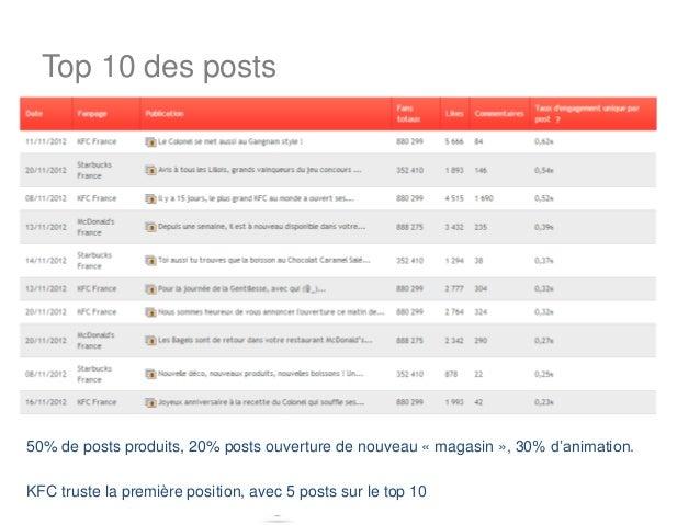Top 10 des posts50% de posts produits, 20% posts ouverture de nouveau « magasin », 30% d'animation.KFC truste la première ...