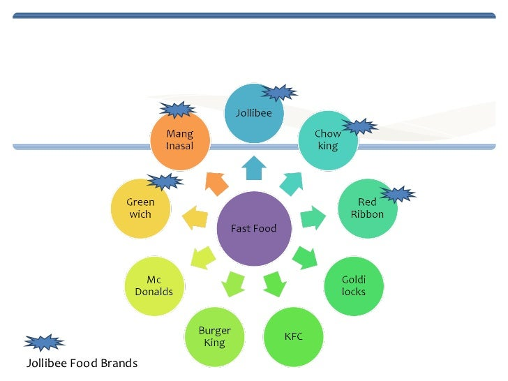 industry analysis fast food in bangladesh Fast food chain subway - analysis by the fast food industry is a convenience and a value in modern dining rooms, higher-quality ingredients.