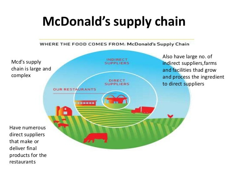 mcd supply chain