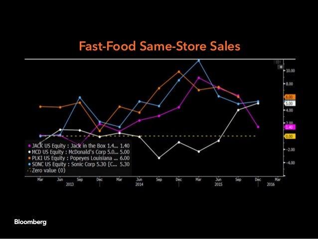 Fast-Food Same-Store Sales