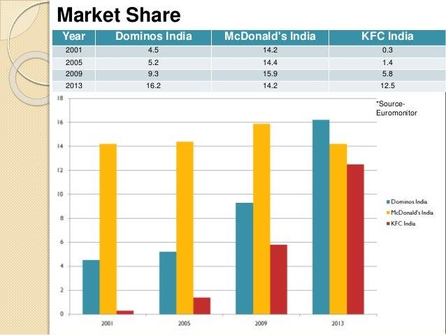 Us Fast Food Market Share
