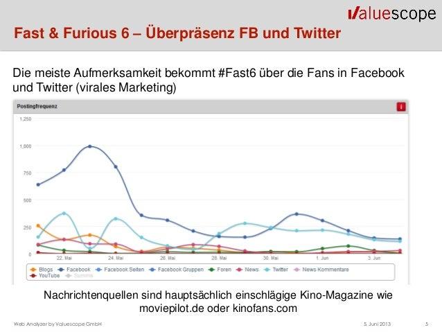 Fast & Furious 6 – Überpräsenz FB und Twitter5. Juni 2013 5Web Analyzer by Valuescope GmbHDie meiste Aufmerksamkeit bekomm...
