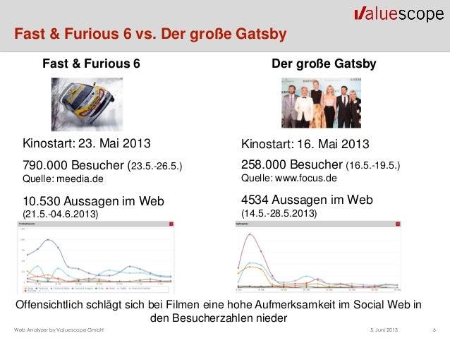 Fast & Furious 6 vs. Der große Gatsby5. Juni 2013 6Web Analyzer by Valuescope GmbH4534 Aussagen im Web(14.5.-28.5.2013)Der...