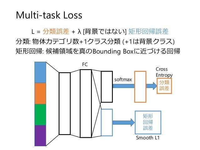 Multi-task Loss L = 分類誤差 + λ [背景ではない] 矩形回帰誤差 分類: 物体カテゴリ数+1クラス分類 (+1は背景クラス) 矩形回帰: 候補領域を真のBounding Boxに近づける回帰 FC softmax 分類 ...