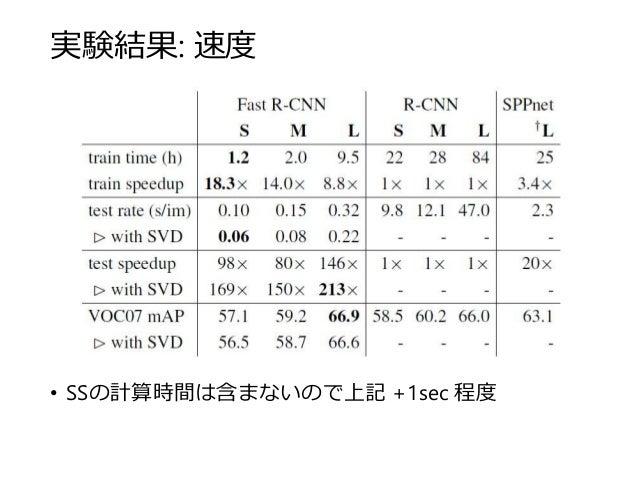 実験結果: 速度 • SSの計算時間は含まないので上記 +1sec 程度