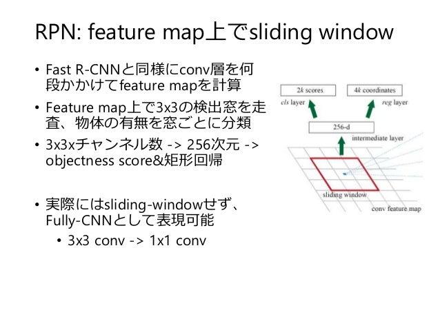 RPN: feature map上でsliding window • Fast R-CNNと同様にconv層を何 段かかけてfeature mapを計算 • Feature map上で3x3の検出窓を走 査、物体の有無を窓ごとに分類 • 3x3...