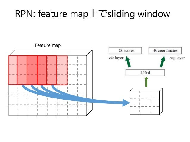 RPN: feature map上でsliding window Feature map