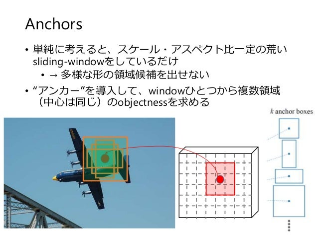 """Anchors • 単純に考えると、スケール・アスペクト比一定の荒い sliding-windowをしているだけ • → 多様な形の領域候補を出せない • """"アンカー""""を導入して、windowひとつから複数領域 (中心は同じ)のobjectne..."""