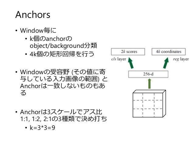 Anchors • Window毎に • k個のanchorの object/background分類 • 4k個の矩形回帰を行う • Windowの受容野 (その値に寄 与している入力画像の範囲) と Anchorは一致しないものもあ る •...