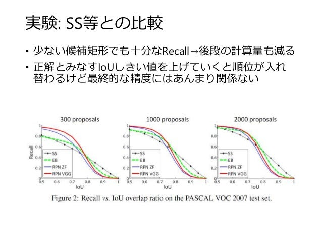 実験: SS等との比較 • 少ない候補矩形でも十分なRecall→後段の計算量も減る • 正解とみなすIoUしきい値を上げていくと順位が入れ 替わるけど最終的な精度にはあんまり関係ない