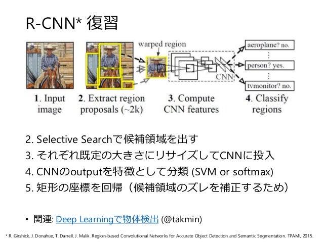 R-CNN* 復習 2. Selective Searchで候補領域を出す 3. それぞれ既定の大きさにリサイズしてCNNに投入 4. CNNのoutputを特徴として分類 (SVM or softmax) 5. 矩形の座標を回帰(候補領域のズ...