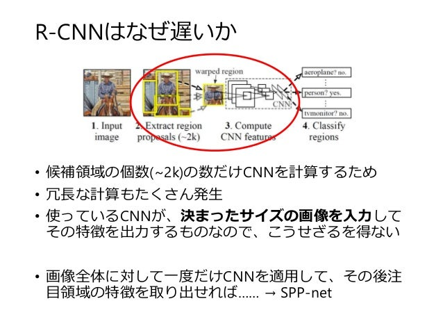 R-CNNはなぜ遅いか • 候補領域の個数(~2k)の数だけCNNを計算するため • 冗長な計算もたくさん発生 • 使っているCNNが、決まったサイズの画像を入力して その特徴を出力するものなので、こうせざるを得ない • 画像全体に対して一度だ...