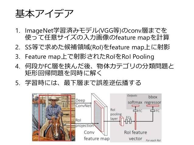 基本アイデア 1. ImageNet学習済みモデル(VGG等)のconv層までを 使って任意サイズの入力画像のfeature mapを計算 2. SS等で求めた候補領域(RoI)をfeature map上に射影 3. Feature map上で...