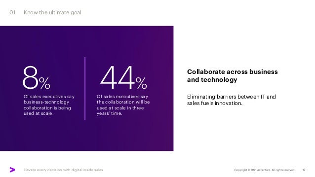 Elevate every decision with digital inside sales 8% 44% Of sales executives say business-technology collaboration is being...
