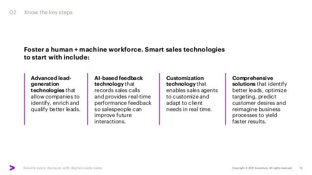 Elevate every decision with digital inside sales Foster a human + machine workforce. Smart sales technologies to start wit...