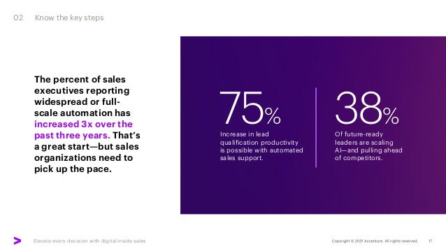Elevate every decision with digital inside sales Increase in lead qualification productivity is possible with automated sa...