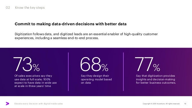 Elevate every decision with digital inside sales 73% 02 Know the key steps Of sales executives say they use data at full s...