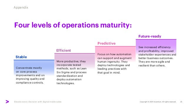 Elevate every decision with digital inside sales Appendix Four levels of operations maturity: Predictive Concentrate mostl...