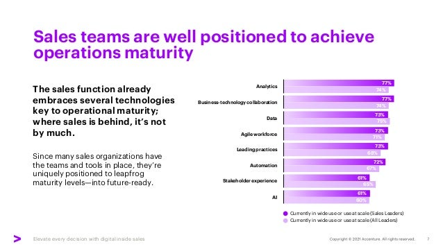 Elevate every decision with digital inside sales Sales teams are well positioned to achieve operations maturity 77% 77% 73...