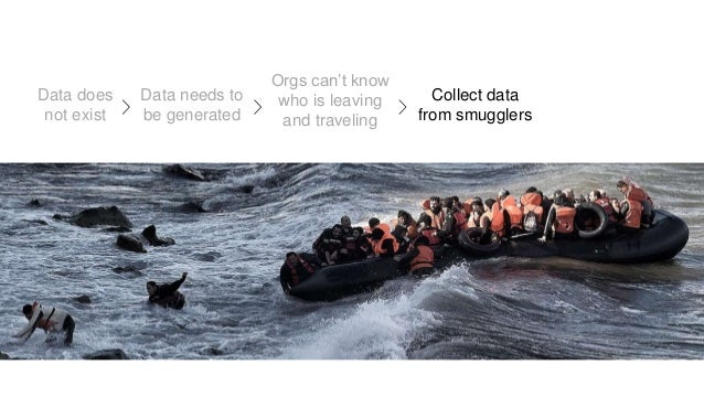 Data does not exist Data needs to be generated Orgs can't know who is leaving and traveling Collect data from smugglers