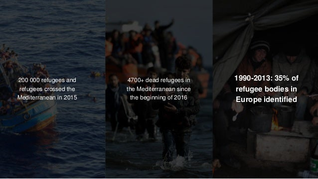 z 1990-2013: 35% of refugee bodies in Europe identified 4700+ dead refugees in the Mediterranean since the beginning of 20...