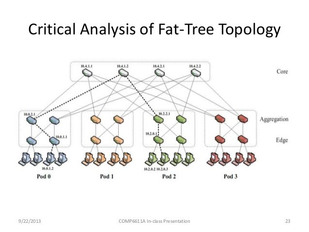 fattree  a scalable commodity data center network architecture