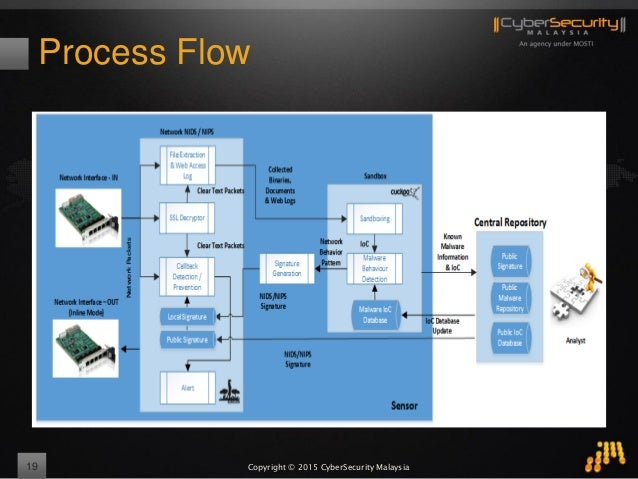 Copyright © 2015 CyberSecurity Malaysia Process Flow 19